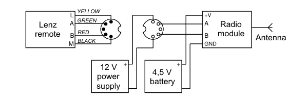 Test diagram on the remote control side
