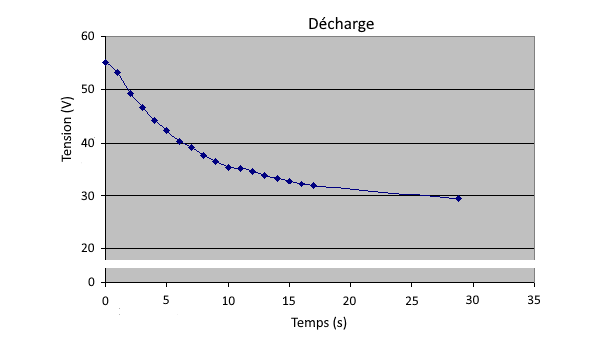 Capacitive discharge curve
